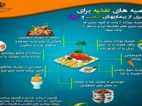 تغذیه ضد کرونا - رژیم غذایی مناسب برای پیشگیری از کرونا